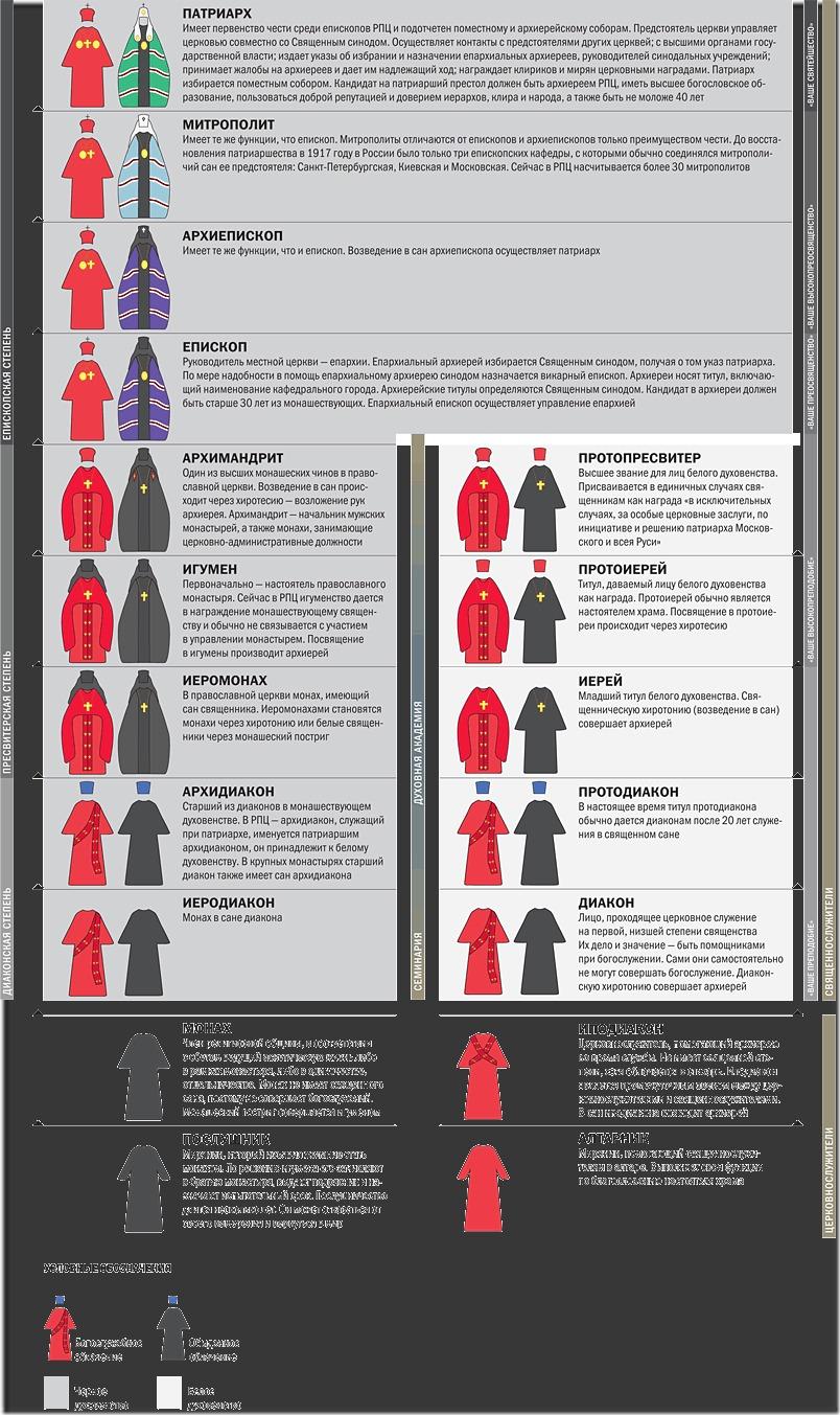 Церковная иерархия православной церкви схема